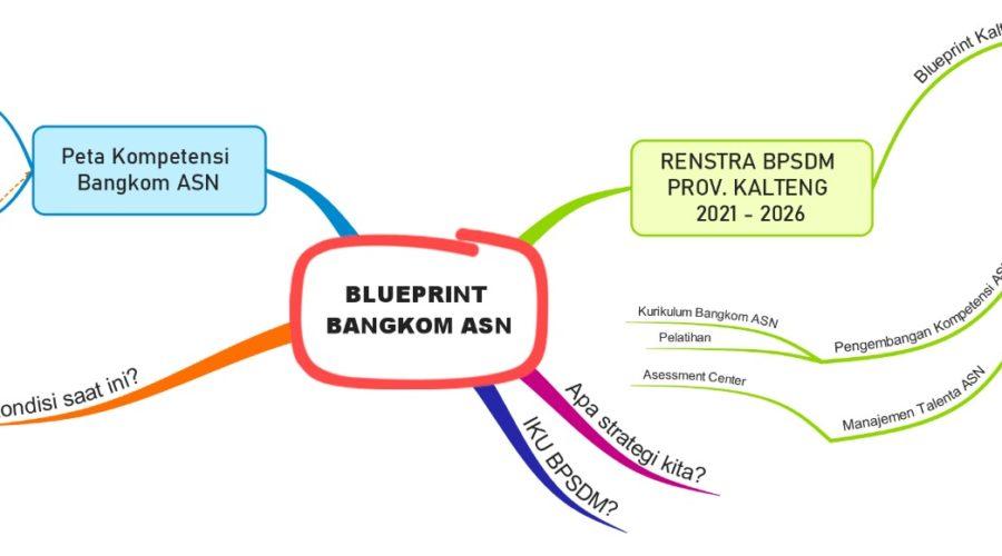 RAPAT VIRTUAL PERSIAPAN PENYUSUNAN BLUEPRINT KALTENG CORPU TAHUN 2021